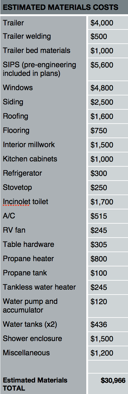 What is the average diy cost of a tiny house tinyhouses Build a new home cost