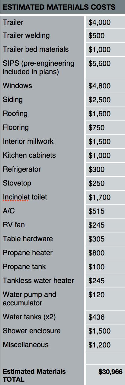 Estimate to build a house house plan 2017 for House build estimate calculator
